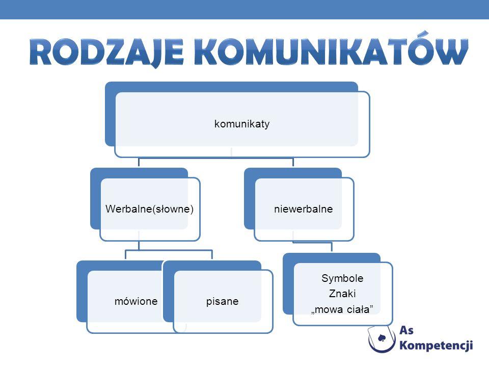 komunikaty Werbalne(słowne)mówionepisaneniewerbalne Symbole Znaki mowa ciała