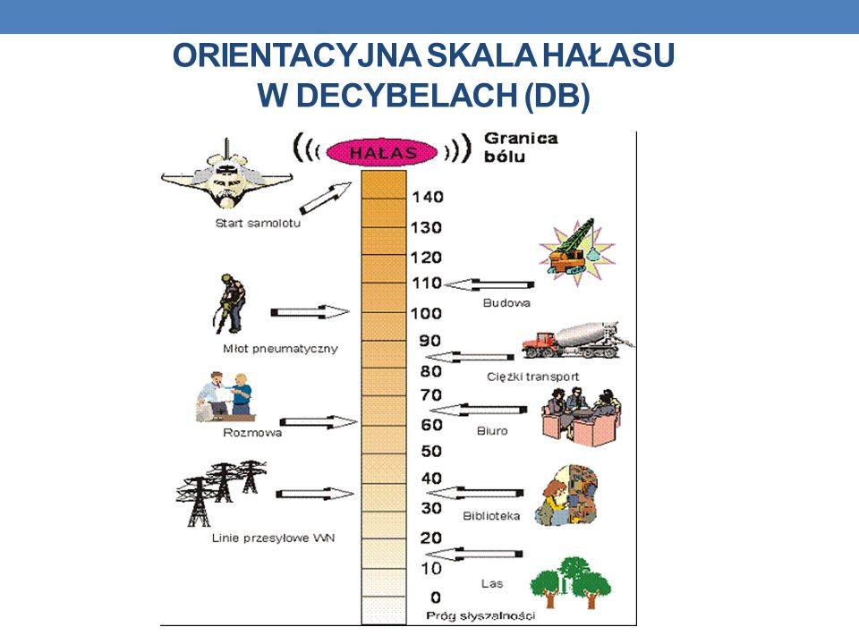 ORIENTACYJNA SKALA HAŁASU W DECYBELACH (DB)