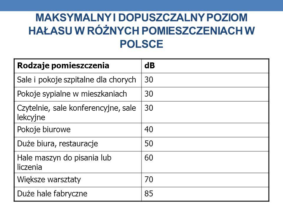 MAKSYMALNY I DOPUSZCZALNY POZIOM HAŁASU W RÓŻNYCH POMIESZCZENIACH W POLSCE Rodzaje pomieszczenia dB Sale i pokoje szpitalne dla chorych 30 Pokoje sypi