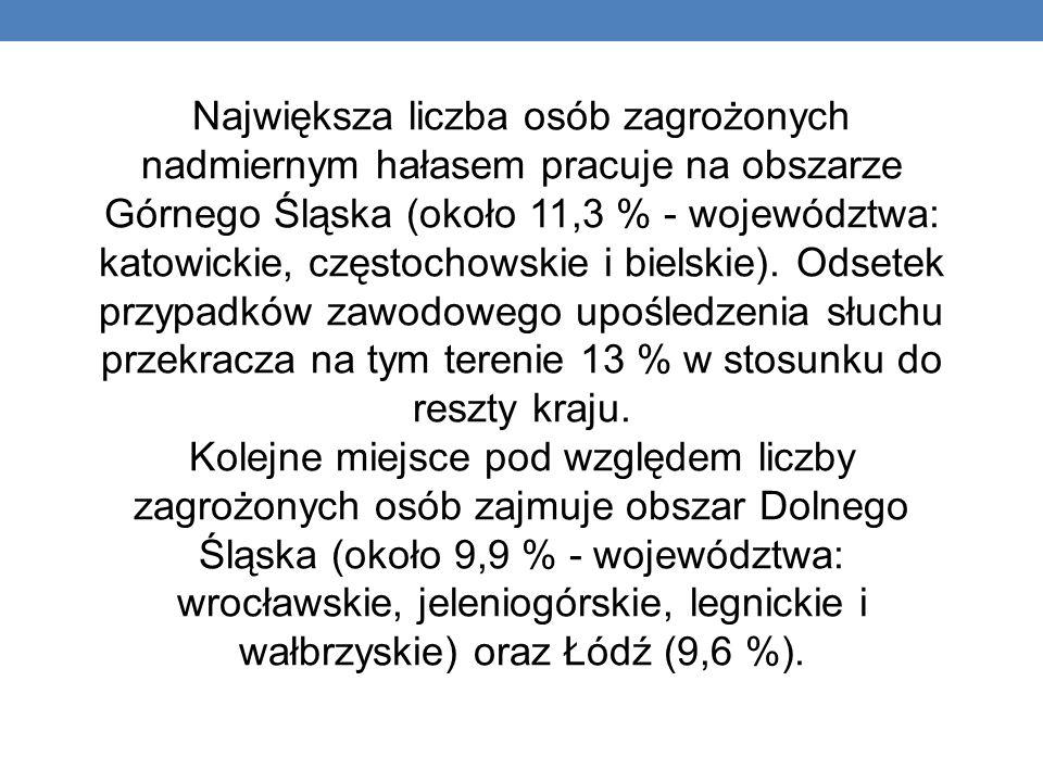 Największa liczba osób zagrożonych nadmiernym hałasem pracuje na obszarze Górnego Śląska (około 11,3 % - województwa: katowickie, częstochowskie i bie