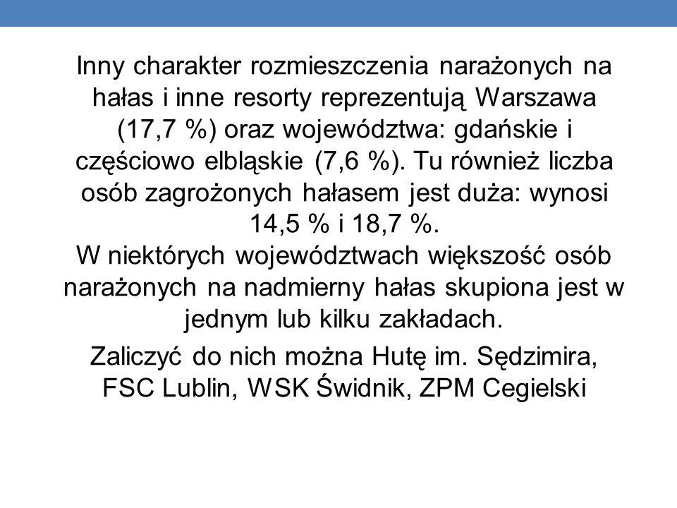 Inny charakter rozmieszczenia narażonych na hałas i inne resorty reprezentują Warszawa (17,7 %) oraz województwa: gdańskie i częściowo elbląskie (7,6