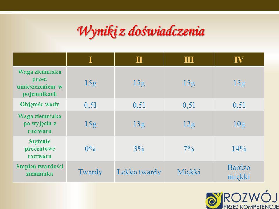 Wyniki z doświadczenia IIIIIIIV Waga ziemniaka przed umieszczeniem w pojemnikach 15g Objętość wody 0,5l Waga ziemniaka po wyjęciu z roztworu 15g13g12g