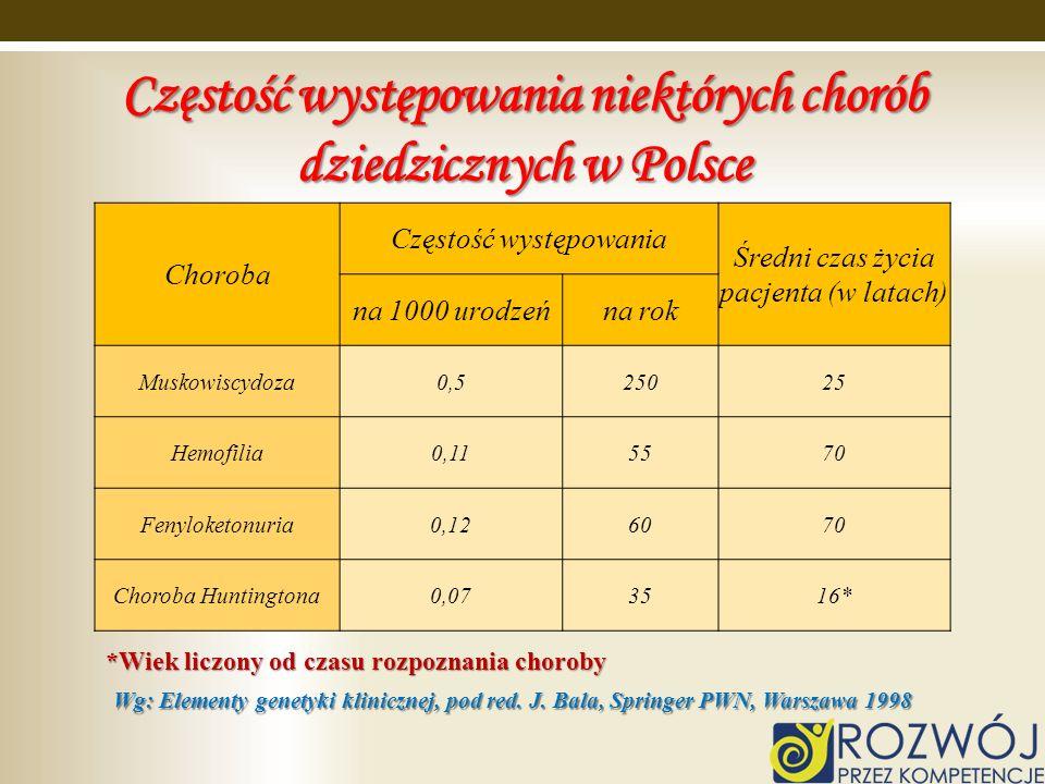 Częstość występowania niektórych chorób dziedzicznych w Polsce Choroba Częstość występowania Średni czas życia pacjenta (w latach) na 1000 urodzeńna r