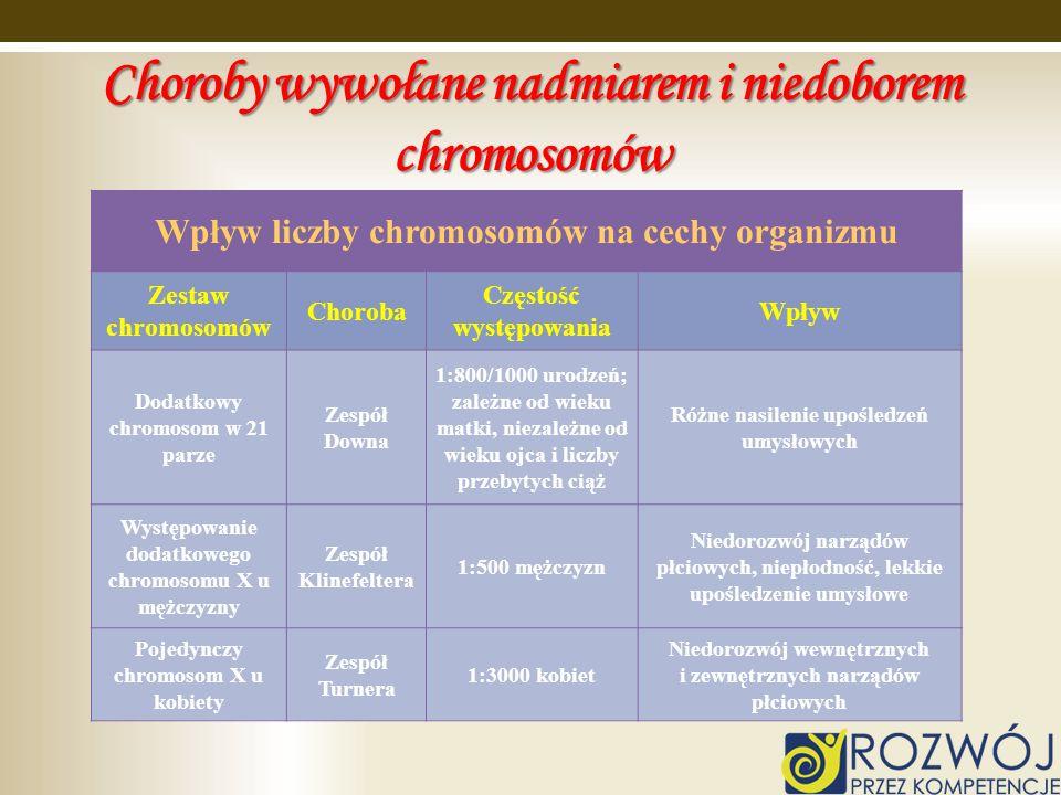 Choroby wywołane nadmiarem i niedoborem chromosomów Wpływ liczby chromosomów na cechy organizmu Zestaw chromosomów Choroba Częstość występowania Wpływ