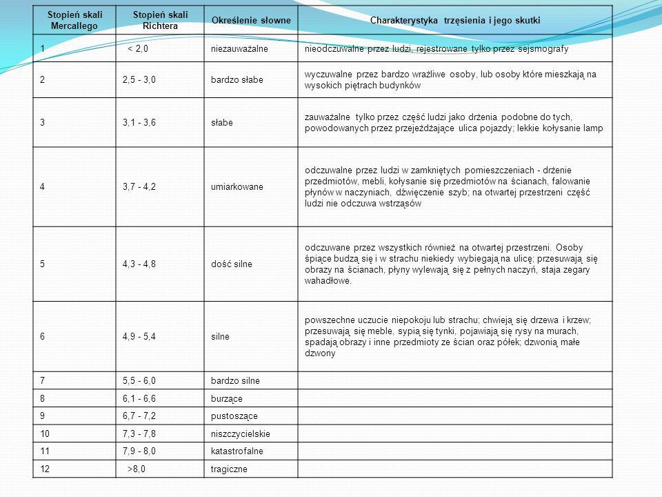 Rejestracja trzęsień ziemi Pomiarów intensywności trzęsień ziemi dokonuje się za pomocą sejsmografu.