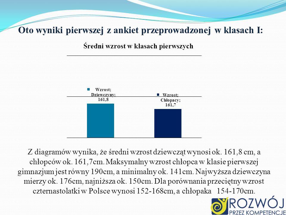 Średnia waga w klasach pierwszych Z wykresów wynika, że średnia waga dziewcząt w klasach pierwszych wynosi 52 kg, chłopców ok.