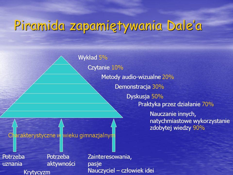 Piramida zapamiętywania Dalea Wykład 5% Czytanie 10% Demonstracja 30% Dyskusja 50% Metody audio-wizualne 20% Praktyka przez działanie 70% Nauczanie in