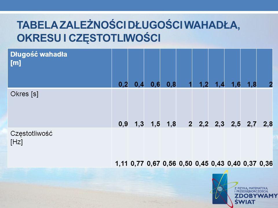 TABELA ZALEŻNOŚCI DŁUGOŚCI WAHADŁA, OKRESU I CZĘSTOTLIWOŚCI Długość wahadła [m] 0,20,40,60,811,21,41,61,82 Okres [s] 0,91,31,51,822,22,32,52,72,8 Częs