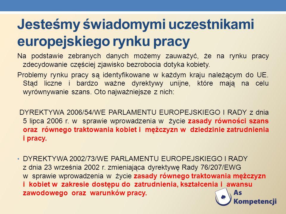 Jesteśmy świadomymi uczestnikami europejskiego rynku pracy Na podstawie zebranych danych możemy zauważyć, że na rynku pracy zdecydowanie częściej zjaw