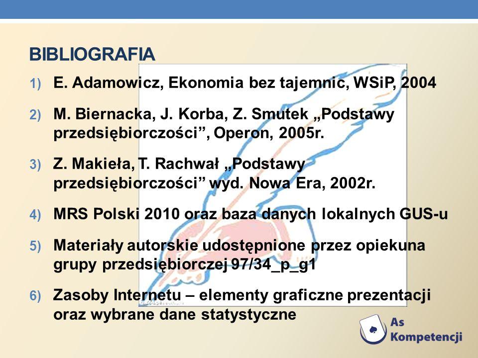 BIBLIOGRAFIA 1) E. Adamowicz, Ekonomia bez tajemnic, WSiP, 2004 2) M. Biernacka, J. Korba, Z. Smutek Podstawy przedsiębiorczości, Operon, 2005r. 3) Z.