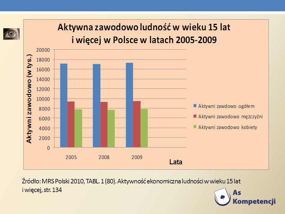 Źródło: MRS Polski 2010, TABL. 1 (80). Aktywność ekonomiczna ludności w wieku 15 lat i więcej, str. 134