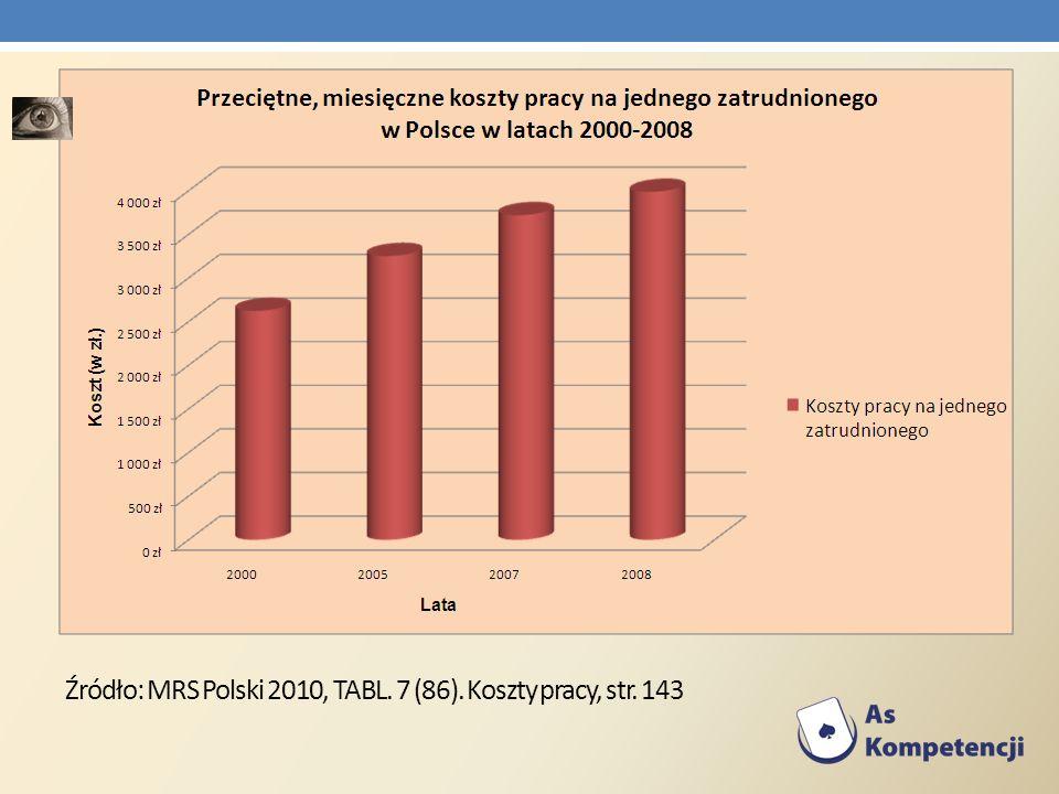 Źródło: MRS Polski 2010, TABL. 7 (86). Koszty pracy, str. 143
