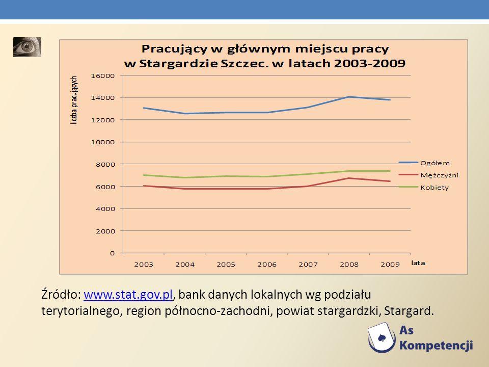 Źródło: www.stat.gov.pl, bank danych lokalnych wg podziału terytorialnego, region północno-zachodni, powiat stargardzki, Stargard.www.stat.gov.pl