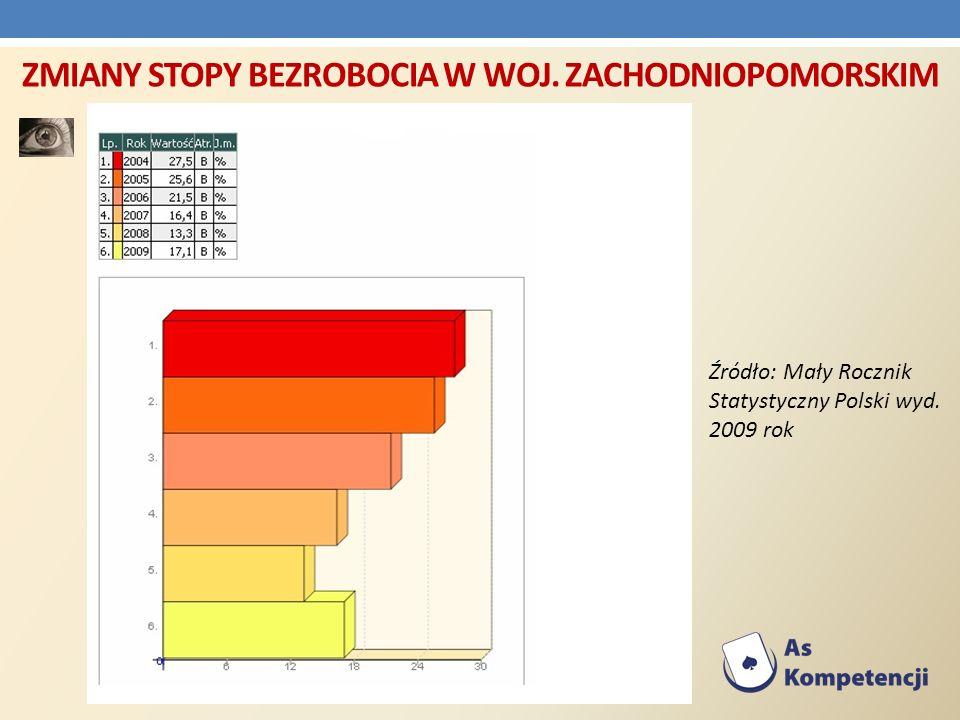ZMIANY STOPY BEZROBOCIA W WOJ. ZACHODNIOPOMORSKIM Źródło: Mały Rocznik Statystyczny Polski wyd. 2009 rok