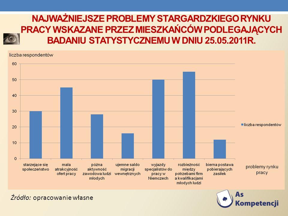 NAJWAŻNIEJSZE PROBLEMY STARGARDZKIEGO RYNKU PRACY WSKAZANE PRZEZ MIESZKAŃCÓW PODLEGAJĄCYCH BADANIU STATYSTYCZNEMU W DNIU 25.05.2011R. Źródło: opracowa