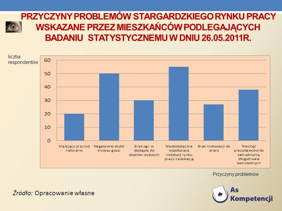 PRZYCZYNY PROBLEMÓW STARGARDZKIEGO RYNKU PRACY WSKAZANE PRZEZ MIESZKAŃCÓW PODLEGAJĄCYCH BADANIU STATYSTYCZNEMU W DNIU 26.05.2011R. Źródło: Opracowanie