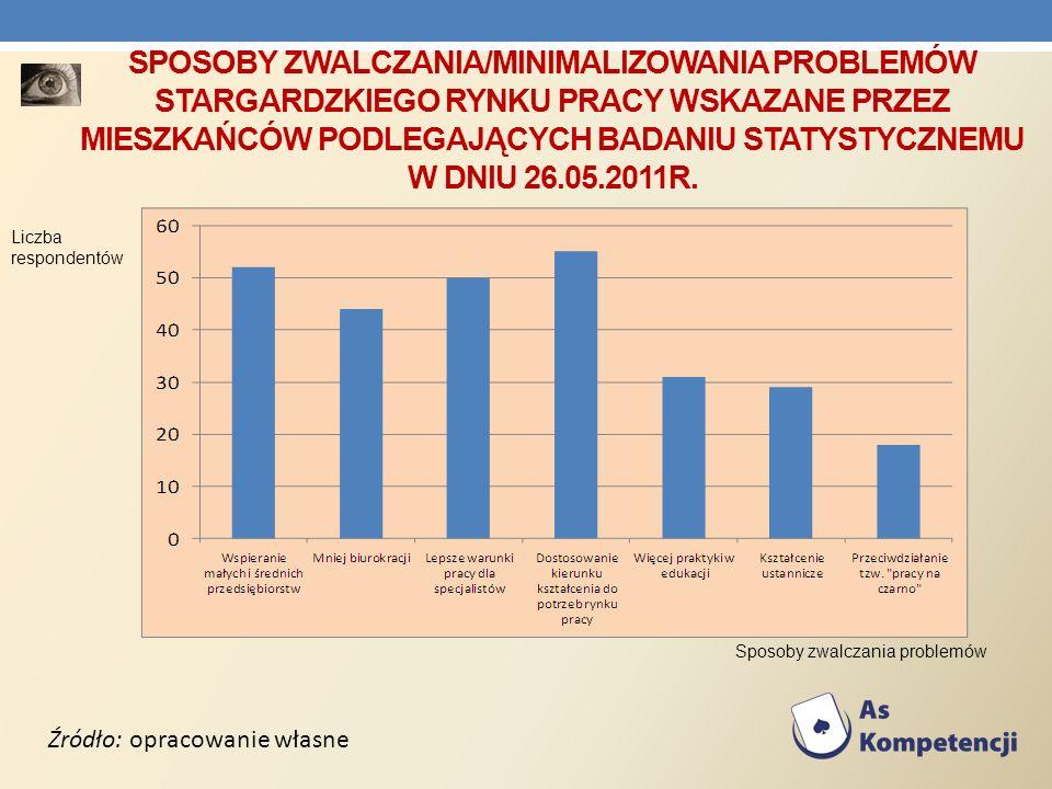 SPOSOBY ZWALCZANIA/MINIMALIZOWANIA PROBLEMÓW STARGARDZKIEGO RYNKU PRACY WSKAZANE PRZEZ MIESZKAŃCÓW PODLEGAJĄCYCH BADANIU STATYSTYCZNEMU W DNIU 26.05.2