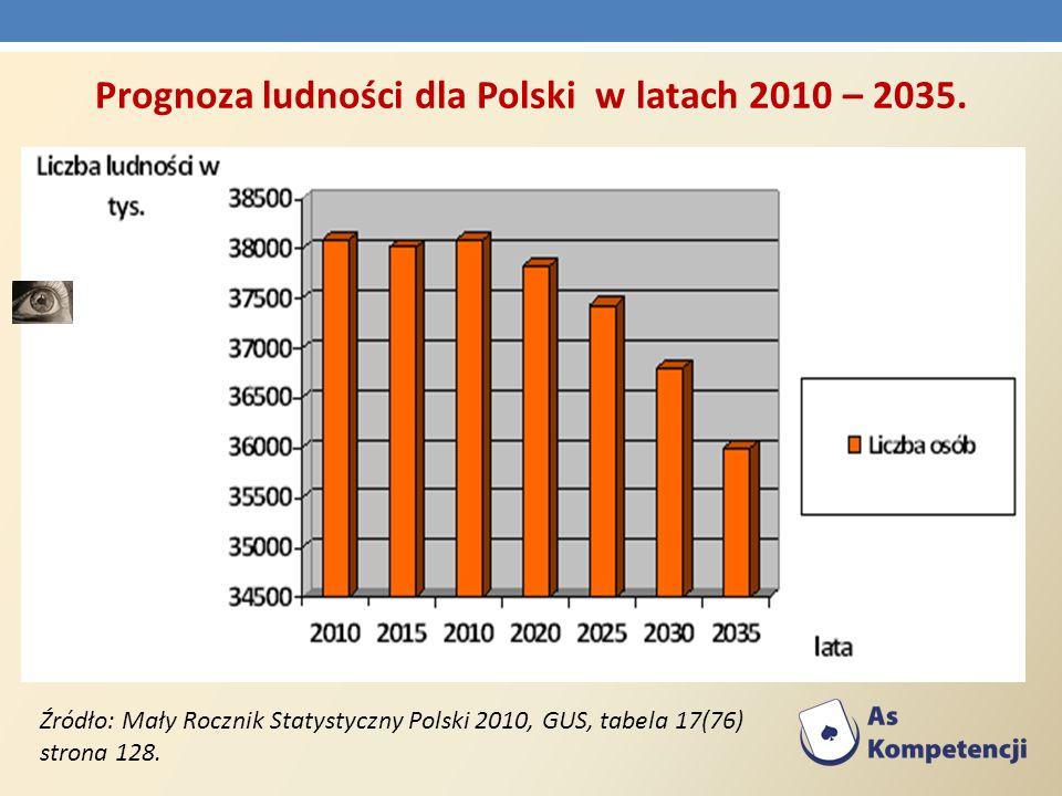Źródło: Mały Rocznik Statystyczny Polski 2010, GUS, tabela 17(76) strona 128. Prognoza ludności dla Polski w latach 2010 – 2035.