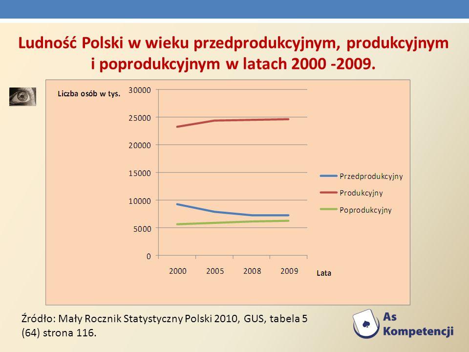 Ludność Polski w wieku przedprodukcyjnym, produkcyjnym i poprodukcyjnym w latach 2000 -2009. Źródło: Mały Rocznik Statystyczny Polski 2010, GUS, tabel