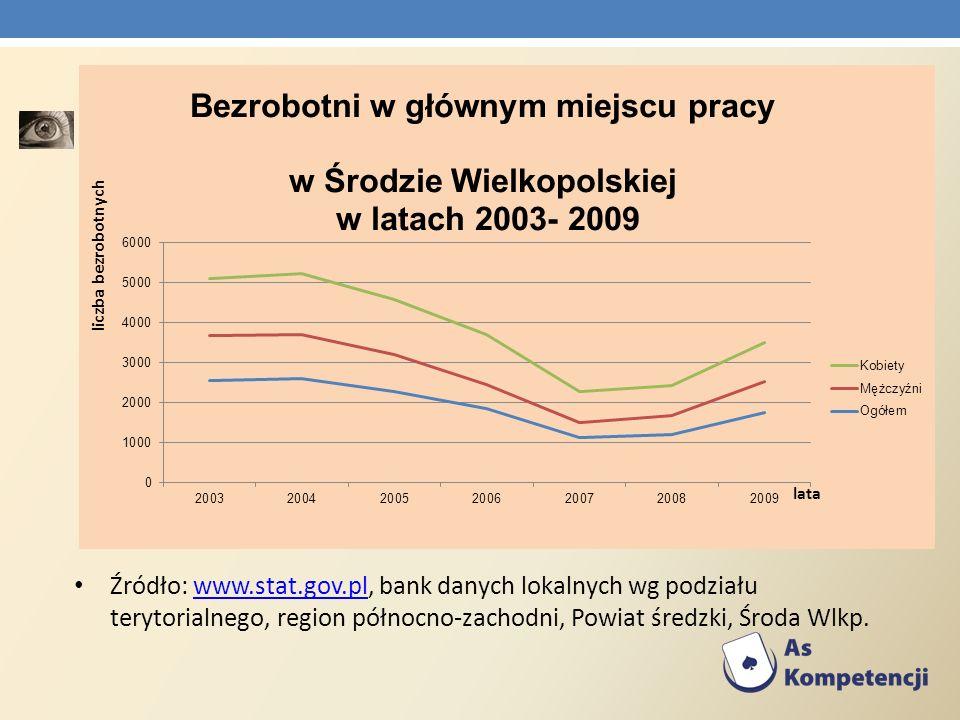 Źródło: www.stat.gov.pl, bank danych lokalnych wg podziału terytorialnego, region północno-zachodni, Powiat średzki, Środa Wlkp.www.stat.gov.pl