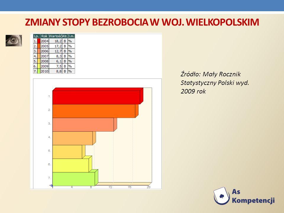 ZMIANY STOPY BEZROBOCIA W WOJ. WIELKOPOLSKIM Źródło: Mały Rocznik Statystyczny Polski wyd. 2009 rok