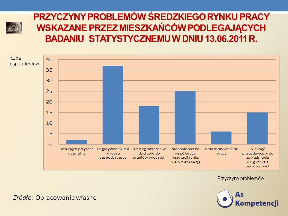 PRZYCZYNY PROBLEMÓW ŚREDZKIEGO RYNKU PRACY WSKAZANE PRZEZ MIESZKAŃCÓW PODLEGAJĄCYCH BADANIU STATYSTYCZNEMU W DNIU 13.06.2011 R. Źródło: Opracowanie wł