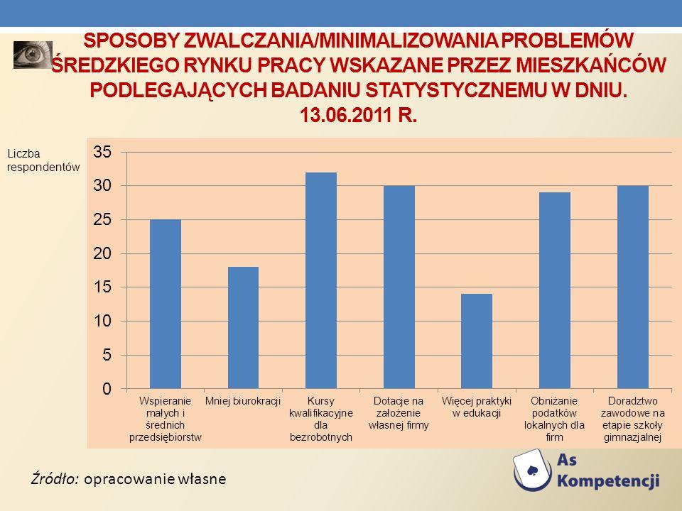 SPOSOBY ZWALCZANIA/MINIMALIZOWANIA PROBLEMÓW ŚREDZKIEGO RYNKU PRACY WSKAZANE PRZEZ MIESZKAŃCÓW PODLEGAJĄCYCH BADANIU STATYSTYCZNEMU W DNIU. 13.06.2011