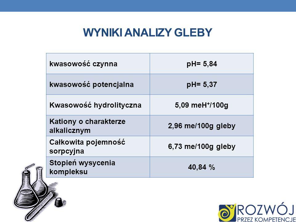 WYNIKI ANALIZY GLEBY kwasowość czynnapH= 5,84 kwasowość potencjalnapH= 5,37 Kwasowość hydrolityczna5,09 meH + /100g Kationy o charakterze alkalicznym 2,96 me/100g gleby Całkowita pojemność sorpcyjna 6,73 me/100g gleby Stopień wysycenia kompleksu 40,84 %
