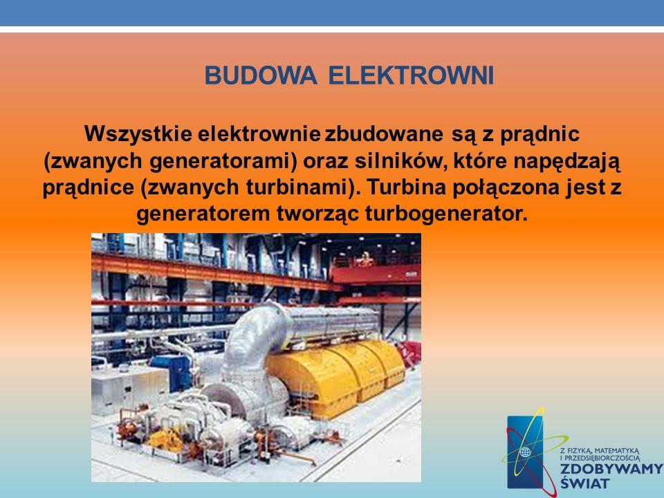 BUDOWA ELEKTROWNI Wszystkie elektrownie zbudowane są z prądnic (zwanych generatorami) oraz silników, które napędzają prądnice (zwanych turbinami). Tur