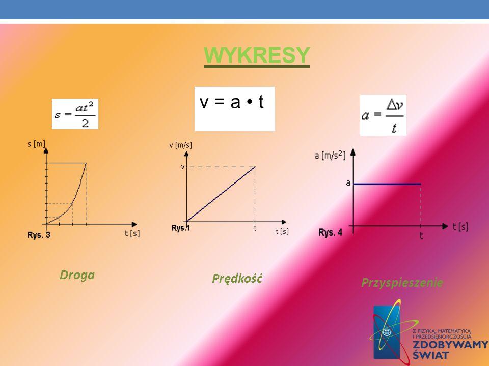 WYKRESY v = a t Droga Prędkość Przyspieszenie