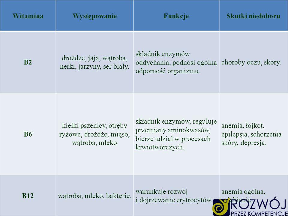 WitaminaWystępowanieFunkcjeSkutki niedoboru B2 drożdże, jaja, wątroba, nerki, jarzyny, ser biały. składnik enzymów oddychania, podnosi ogólną odpornoś