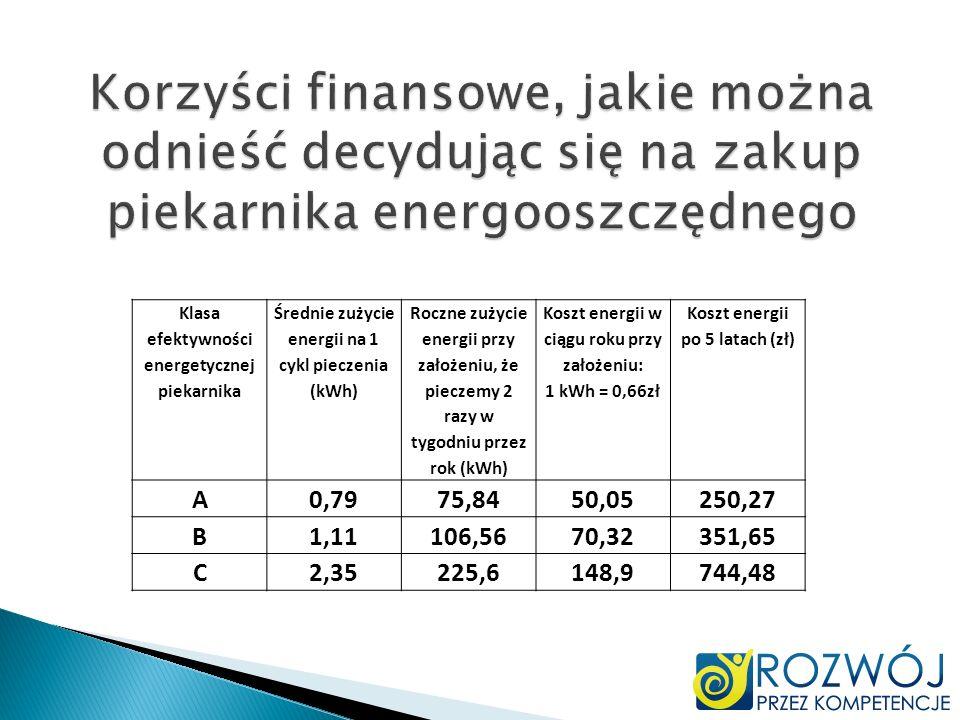 Klasa efektywności energetycznej piekarnika Średnie zużycie energii na 1 cykl pieczenia (kWh) Roczne zużycie energii przy założeniu, że pieczemy 2 raz