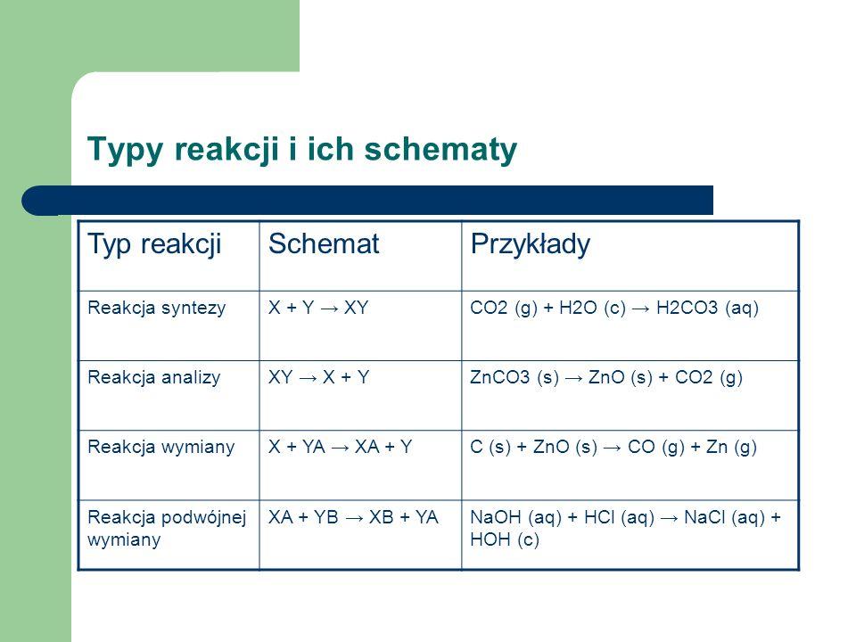 Typy reakcji i ich schematy Typ reakcjiSchematPrzykłady Reakcja syntezyX + Y XYCO2 (g) + H2O (c) H2CO3 (aq) Reakcja analizyXY X + YZnCO3 (s) ZnO (s) +