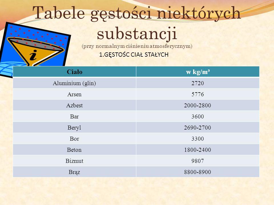 Tabele gęstości niektórych substancji (przy normalnym ciśnieniu atmosferycznym) Ciałow kg/m³ Aluminium (glin)2720 Arsen5776 Azbest2000-2800 Bar3600 Be