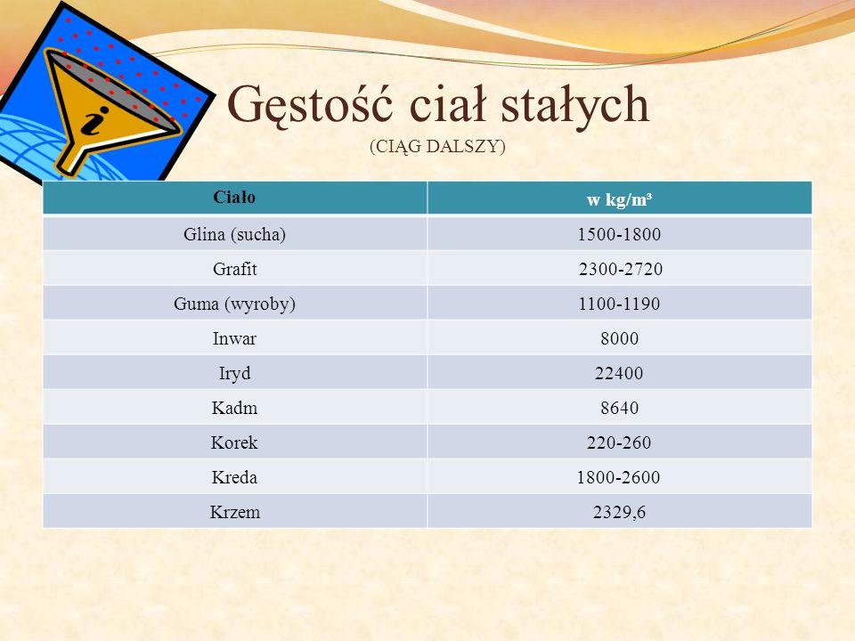 Gęstość ciał stałych (CIĄG DALSZY) Ciało w kg/m³ Glina (sucha)1500-1800 Grafit 2300-2720 Guma (wyroby)1100-1190 Inwar8000 Iryd22400 Kadm8640 Korek220-