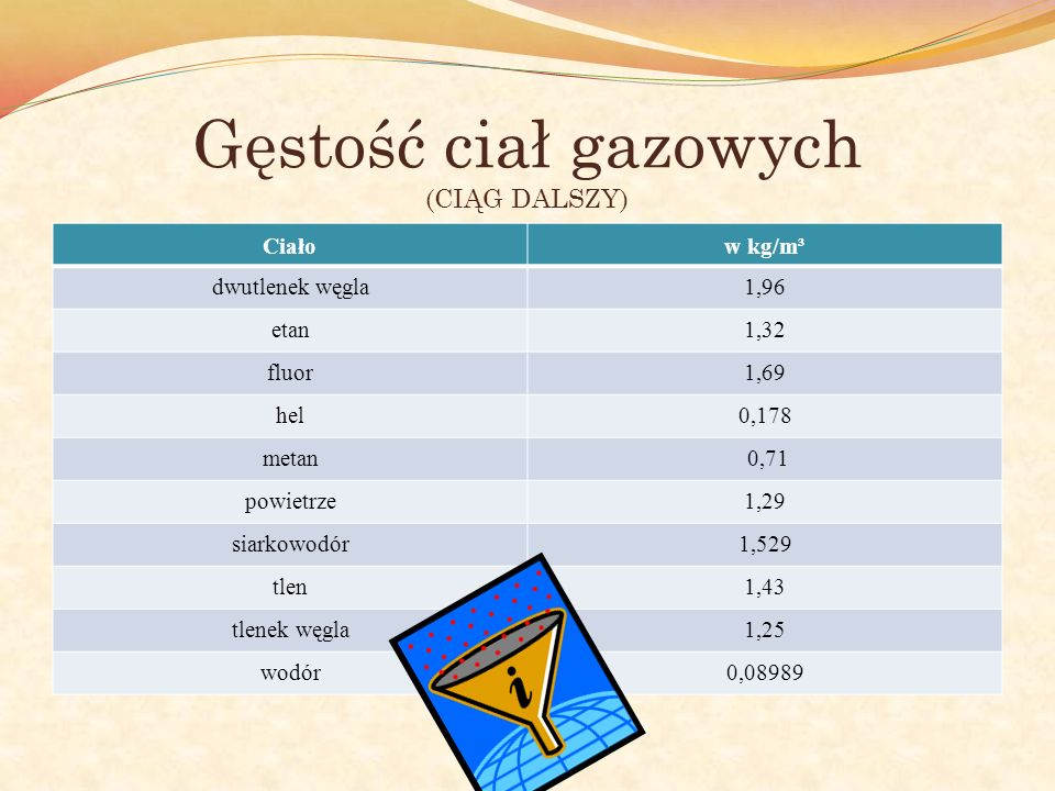 Gęstość ciał gazowych (CIĄG DALSZY) Ciałow kg/m³ dwutlenek węgla1,96 etan1,32 fluor1,69 hel0,178 metan 0,71 powietrze1,29 siarkowodór1,529 tlen1,43 tl