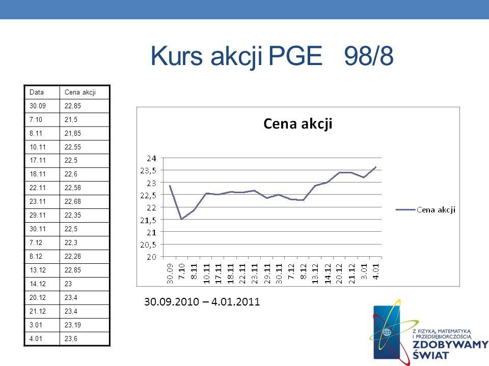 Kurs akcji PGE 98/8 DataCena akcji 30.0922,85 7.1021,5 8.1121,85 10.1122,55 17.1122,5 18.1122,6 22.1122,58 23.1122,68 29.1122,35 30.1122,5 7.1222,3 8.