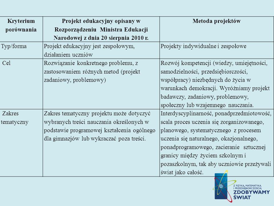 Kryterium porównania Projekt edukacyjny opisany w Rozporządzeniu Ministra Edukacji Narodowej z dnia 20 sierpnia 2010 r. Metoda projektów Typ/forma Pro