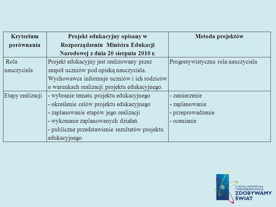 Kryterium porównania Projekt edukacyjny opisany w Rozporządzeniu Ministra Edukacji Narodowej z dnia 20 sierpnia 2010 r. Metoda projektów Rola nauczyci