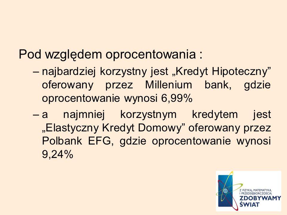 Pod względem oprocentowania : –najbardziej korzystny jest Kredyt Hipoteczny oferowany przez Millenium bank, gdzie oprocentowanie wynosi 6,99% –a najmniej korzystnym kredytem jest Elastyczny Kredyt Domowy oferowany przez Polbank EFG, gdzie oprocentowanie wynosi 9,24%