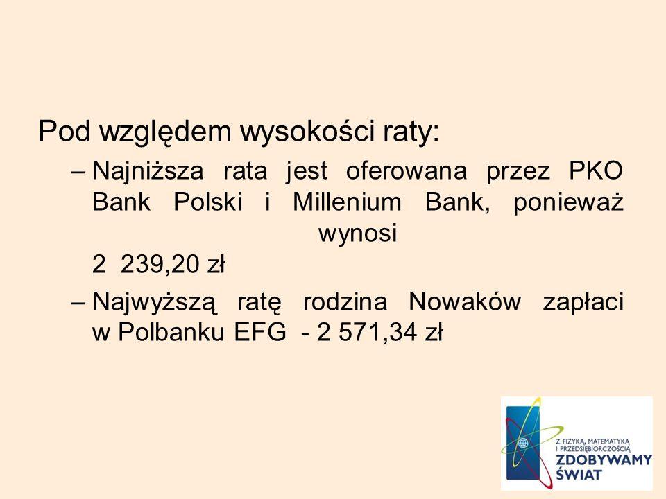 Pod względem wysokości raty: –Najniższa rata jest oferowana przez PKO Bank Polski i Millenium Bank, ponieważ wynosi 2 239,20 zł –Najwyższą ratę rodzina Nowaków zapłaci w Polbanku EFG - 2 571,34 zł