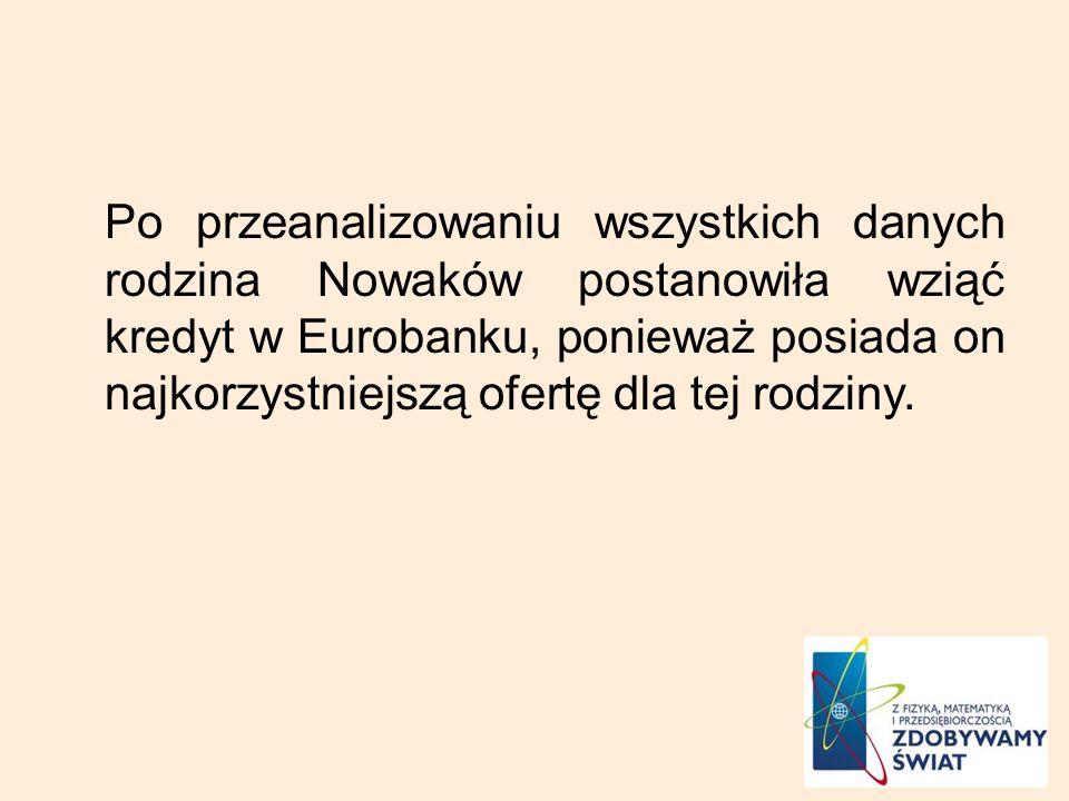 Po przeanalizowaniu wszystkich danych rodzina Nowaków postanowiła wziąć kredyt w Eurobanku, ponieważ posiada on najkorzystniejszą ofertę dla tej rodziny.