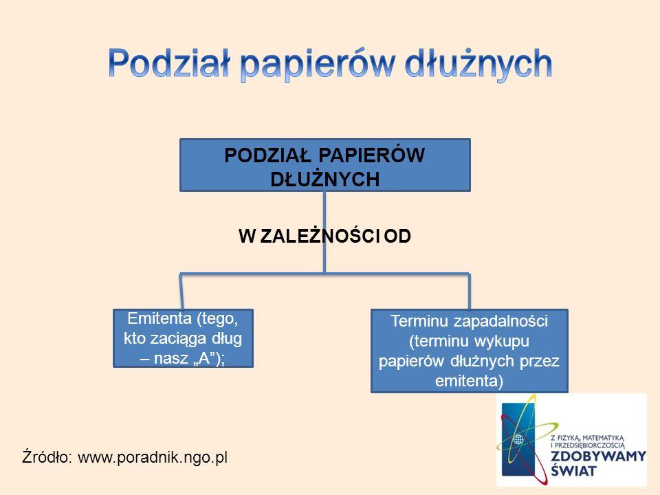 PODZIAŁ PAPIERÓW DŁUŻNYCH W ZALEŻNOŚCI OD Emitenta (tego, kto zaciąga dług – nasz A); Terminu zapadalności (terminu wykupu papierów dłużnych przez emitenta) Źródło: www.poradnik.ngo.pl