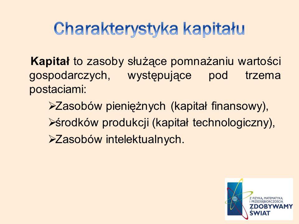 Kapitał to zasoby służące pomnażaniu wartości gospodarczych, występujące pod trzema postaciami: Zasobów pieniężnych (kapitał finansowy), środków produ