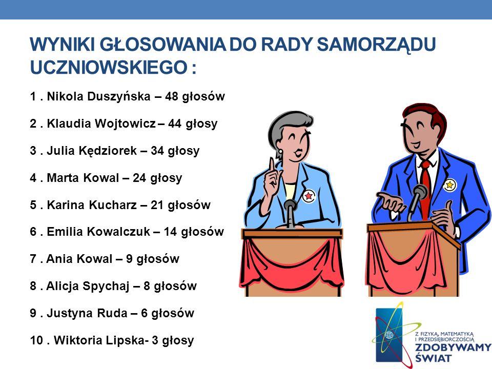 WYNIKI GŁOSOWANIA DO RADY SAMORZĄDU UCZNIOWSKIEGO : 1. Nikola Duszyńska – 48 głosów 2. Klaudia Wojtowicz – 44 głosy 3. Julia Kędziorek – 34 głosy 4. M