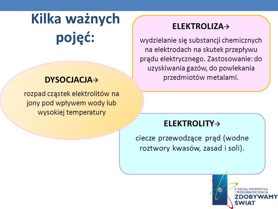Kilka ważnych pojęć: ELEKTROLIZA wydzielanie się substancji chemicznych na elektrodach na skutek przepływu prądu elektrycznego.