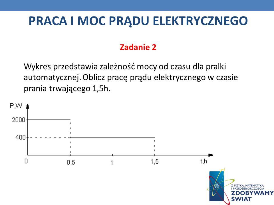 Wykres przedstawia zależność mocy od czasu dla pralki automatycznej.