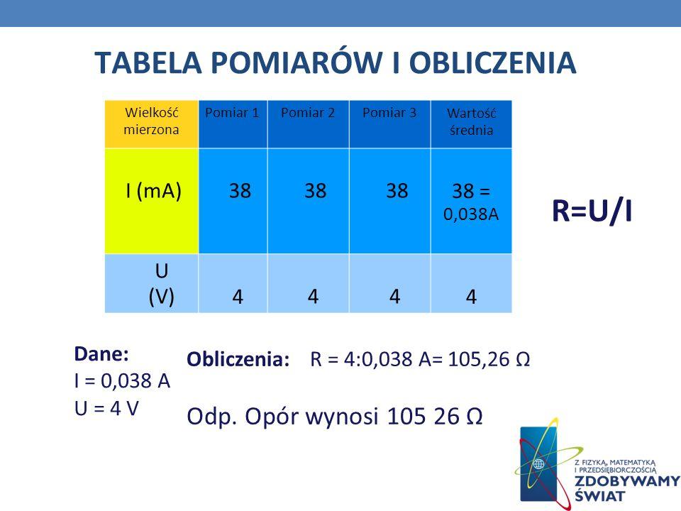 Wielkość mierzona Pomiar 1Pomiar 2Pomiar 3 Wartość średnia I (mA) 38 38 = 0,038A U (V) 4 4 4 4 Dane: I = 0,038 A U = 4 V Obliczenia: R = 4:0,038 A= 105,26 Odp.