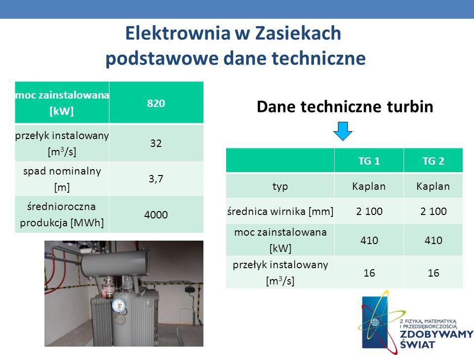 Elektrownia w Zasiekach podstawowe dane techniczne Dane techniczne turbin moc zainstalowana [kW] 820 przełyk instalowany [m 3 /s] 32 spad nominalny [m] 3,7 średnioroczna produkcja [MWh] 4000 TG 1TG 2 typKaplan średnica wirnika [mm]2 100 moc zainstalowana [kW] 410 przełyk instalowany [m 3 /s] 16