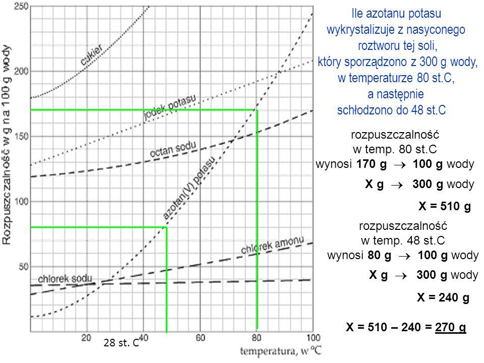 Ile jodku potasu trzeba wziąć, aby otrzymać roztwór nasycony w temp. 28 st.C z 250 g wody? 28 st. C rozpuszczalność w temp. 28 st.C wynosi 150 g 100 g